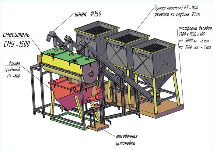 Установка шнекового транспортера электродвигатели для ленточных конвейеров