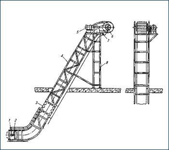 Транспортер гусиная шея устройство приводного конвейера