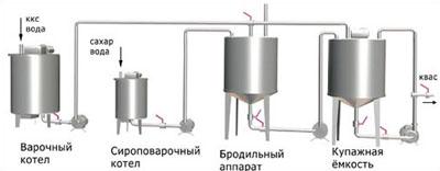 Линия производства кваса из концентрата квасного сусла методом брожения