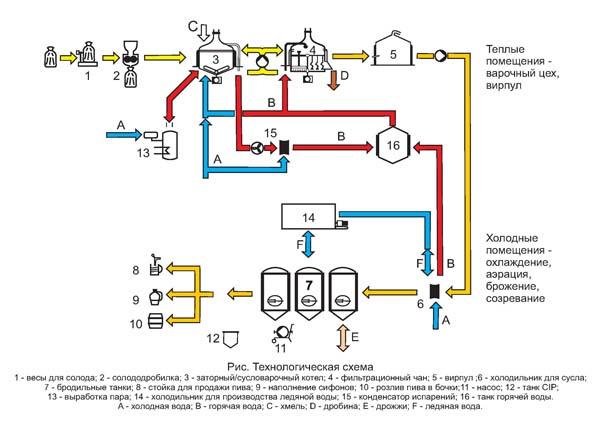 схема производства пива на