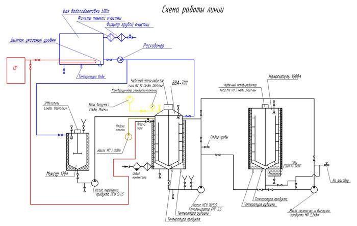 ...готовой продукции /смену с плавным пуском элетродвигателей насосов.