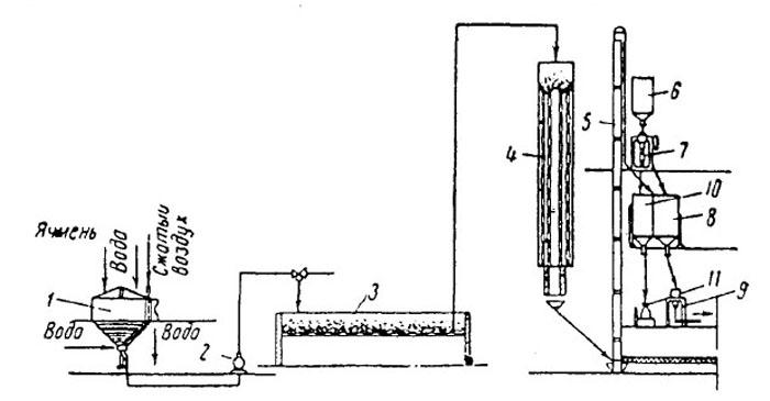 Схема производства молока питьевого