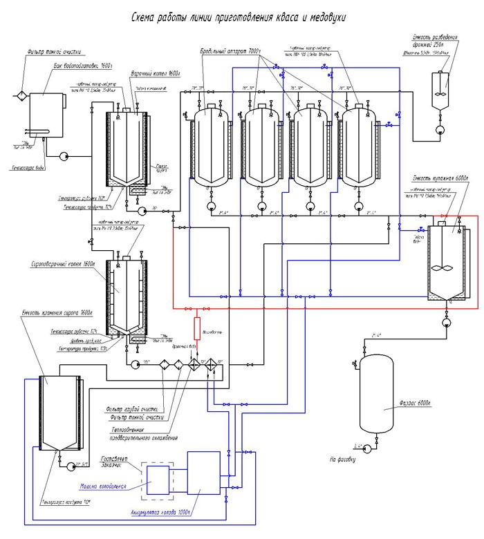 Технологическая схема ускоренного производства кваса.