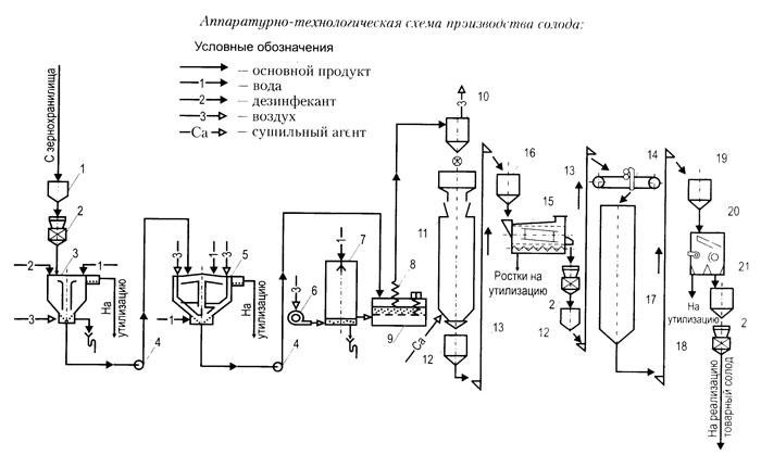 4 — центробежный насос: