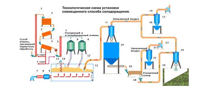 5 – магнитный сепаратор