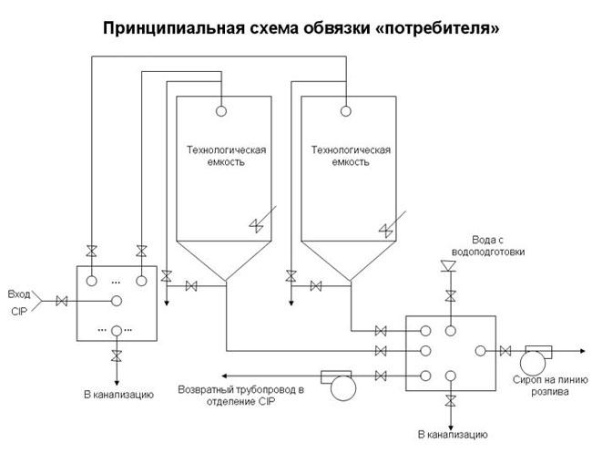 Гидравлическая схема обвязки